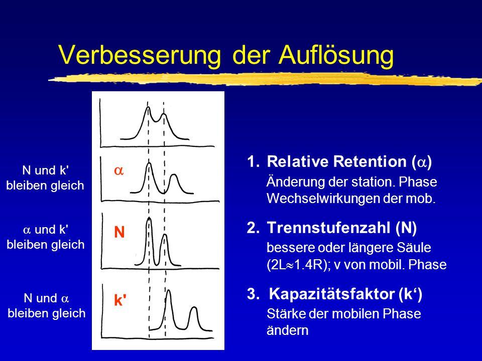 Quantifizierung zEtablierung der Basislinie zMessung der Peak-Flächen oder -Höhen zEinfache Kalibration zGebrauch von Internen Standards