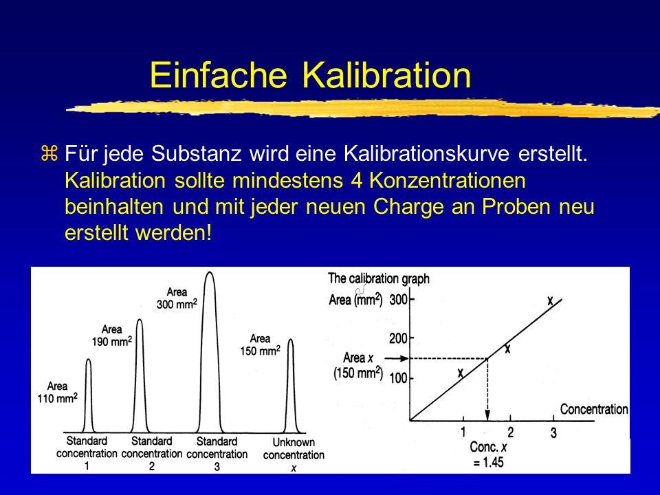 Kalibration mit internem Standard Flächen-Quotient FQ1 = = = 1.05 FQ2 = = = 1.91 FQ3 = = = 2.81 PQ1 = = = 1,61 entspricht 1.64 Konz Fläche Std 11,05 Fläche IStd11,00 Fläche Std 11,62 Fläche IStd20,85 Fläche Std 12,98 Fläche IStd31,03 Fläche Probe1,35 Fläche Istd P0,84