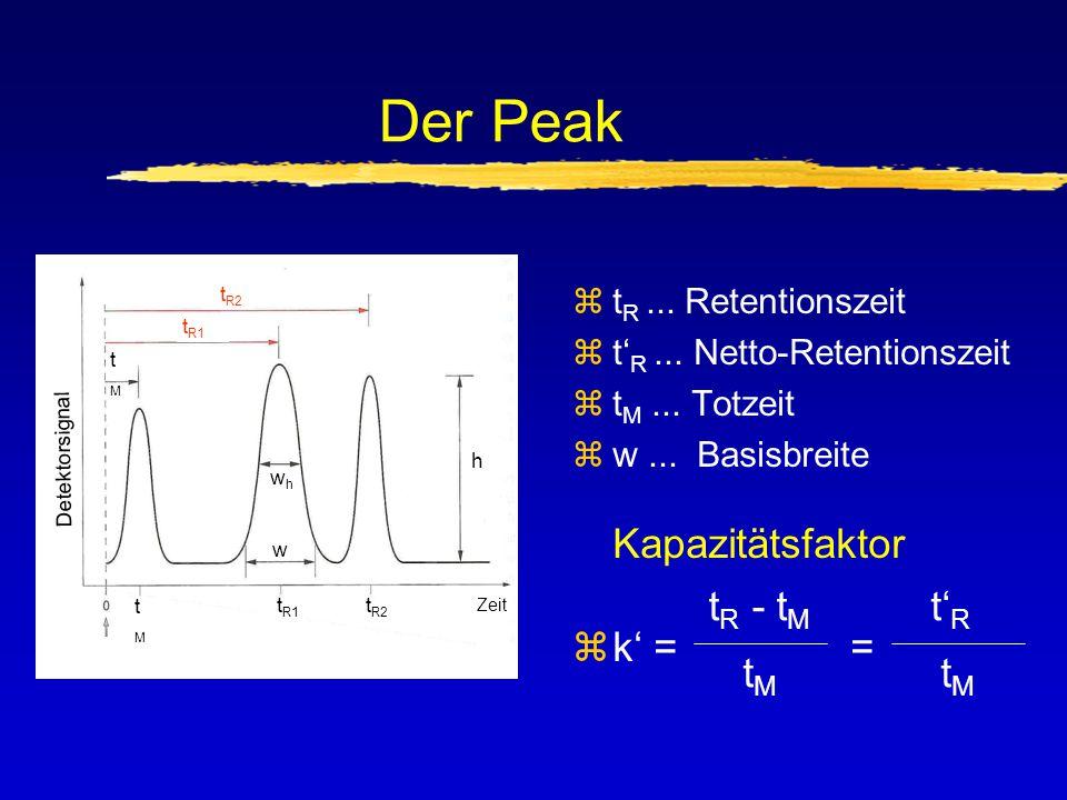 Der Peak zt R... Retentionszeit zt' R... Netto-Retentionszeit zt M... Totzeit zw... Basisbreite Kapazitätsfaktor zk' = = t R - t M tMtM t' R tMtM Dete