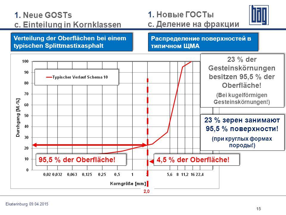 15 Verteilung der Oberflächen bei einem typischen Splittmastixasphalt 95,5 % der Oberfläche! 4,5 % der Oberfläche! 23 % der Gesteinskörnungen besitzen