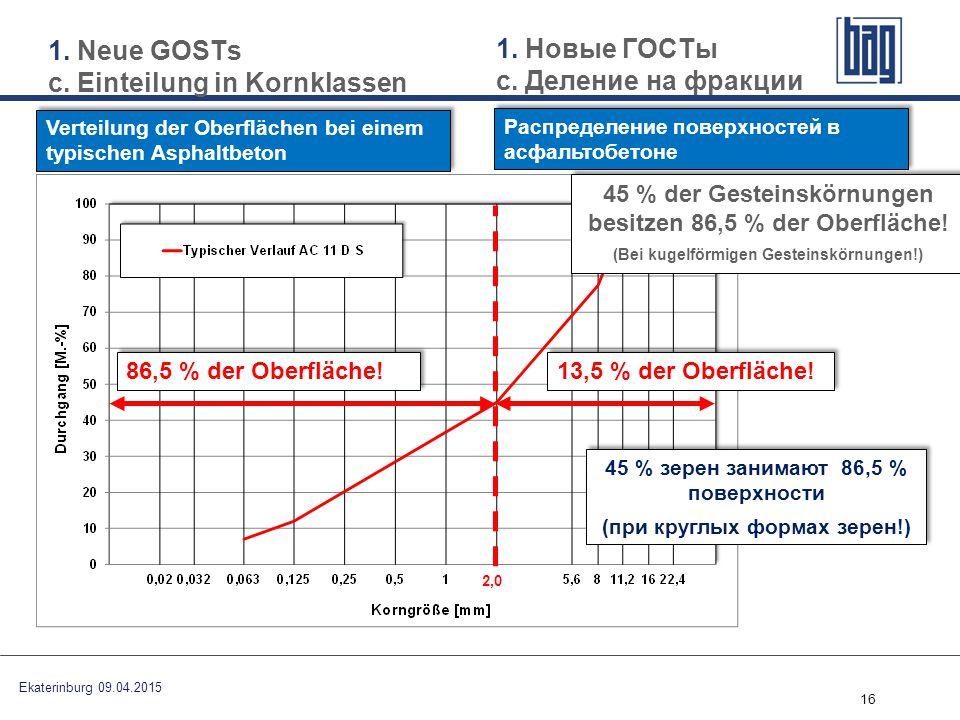 16 Verteilung der Oberflächen bei einem typischen Asphaltbeton 86,5 % der Oberfläche! 13,5 % der Oberfläche! 45 % der Gesteinskörnungen besitzen 86,5