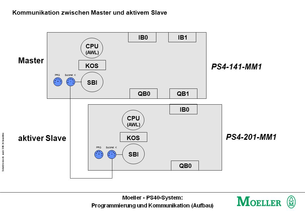 Schutzvermerk nach DIN 34 beachten Kommunikation zwischen Master und aktivem Slave IB0 IB1 QB0 CPU (AWL) SBI KOS IB0 CPU (AWL) SBI KOS QB1 PS4-141-MM1 PS4-201-MM1 PRGSuconet K PRGSuconet K QB0 Master aktiver Slave
