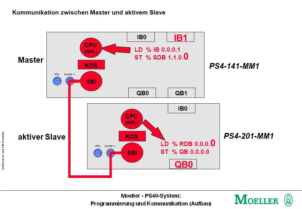 Schutzvermerk nach DIN 34 beachten Kommunikation zwischen Master und aktivem Slave IB0 IB1 QB0 LD % IB 0.0.0.1 CPU (AWL) SBI KOS IB0 QB0 CPU (AWL) SBI KOS QB1 PS4-141-MM1 PS4-201-MM1 PRGSuconet K PRGSuconet K ST % SDB 1.1.0.
