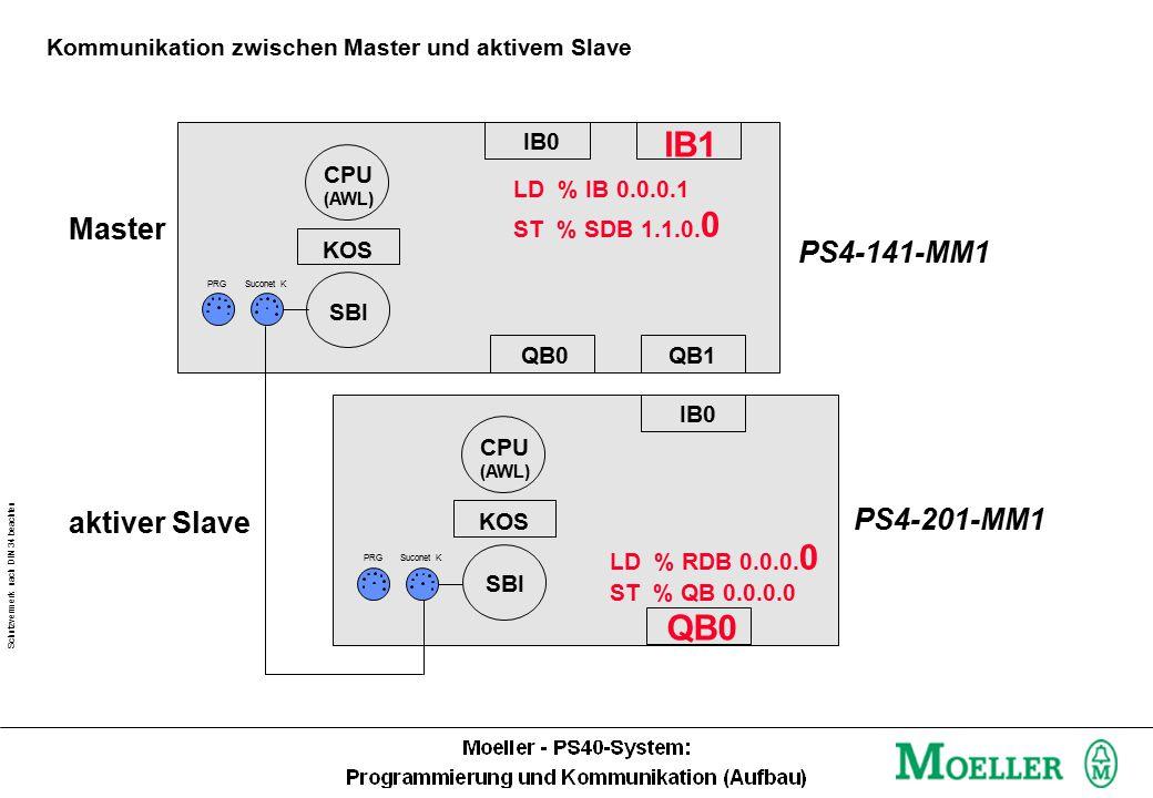 Schutzvermerk nach DIN 34 beachten Kommunikation zwischen Master und aktivem Slave IB0 IB1 QB0 LD % IB 0.0.0.1 ST % SDB 1.1.0.