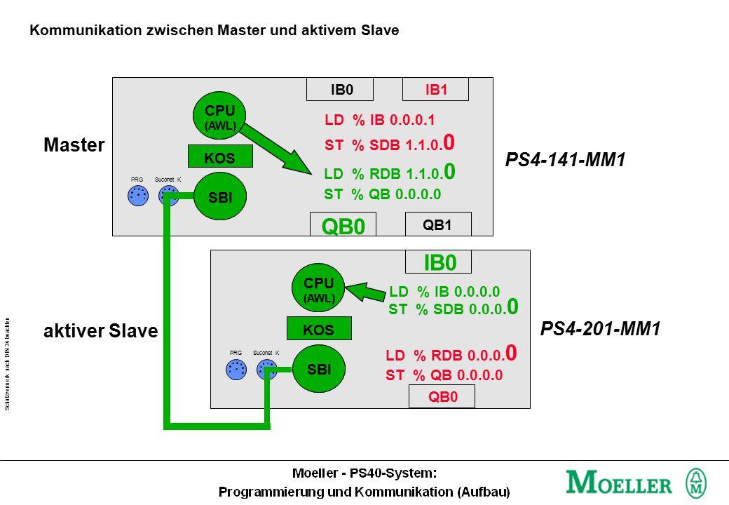 Schutzvermerk nach DIN 34 beachten Merke: Sendedaten Master Empfangsdaten Slave Kommunikation zwischen Master und aktivem Slave IB0IB1 QB0 LD % IB 0.0.0.1 ST % SDB 1.1.0.