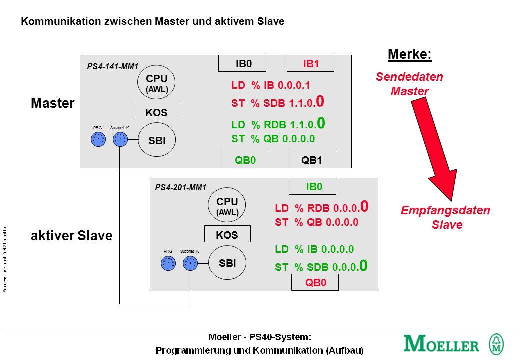 Schutzvermerk nach DIN 34 beachten Sendedaten Slave Sendedaten Master Empfangsdaten Slave Kommunikation zwischen Master und aktivem Slave IB0IB1 QB0 LD % IB 0.0.0.1 ST % SDB 1.1.0.