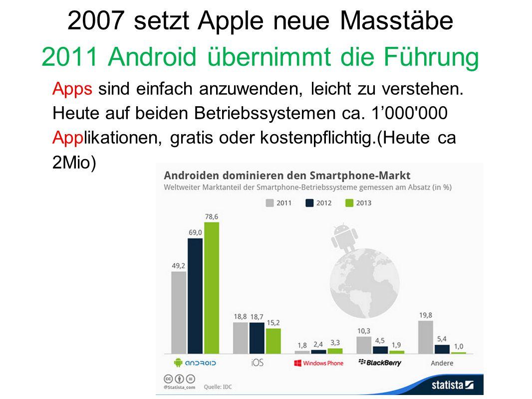 2007 setzt Apple neue Masstäbe 2011 Android übernimmt die Führung Apps sind einfach anzuwenden, leicht zu verstehen. Heute auf beiden Betriebssystemen