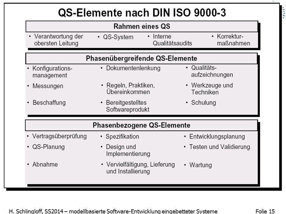 Folie 15 H. Schlingloff, SS2014 – modellbasierte Software-Entwicklung eingebetteter Systeme