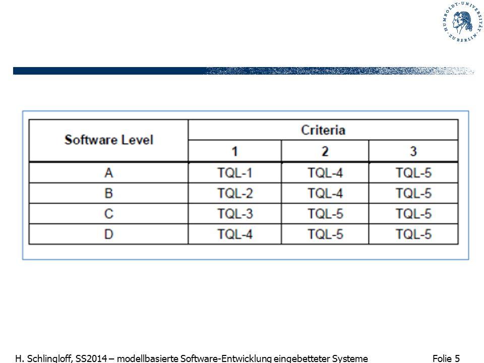 Folie 5 H. Schlingloff, SS2014 – modellbasierte Software-Entwicklung eingebetteter Systeme