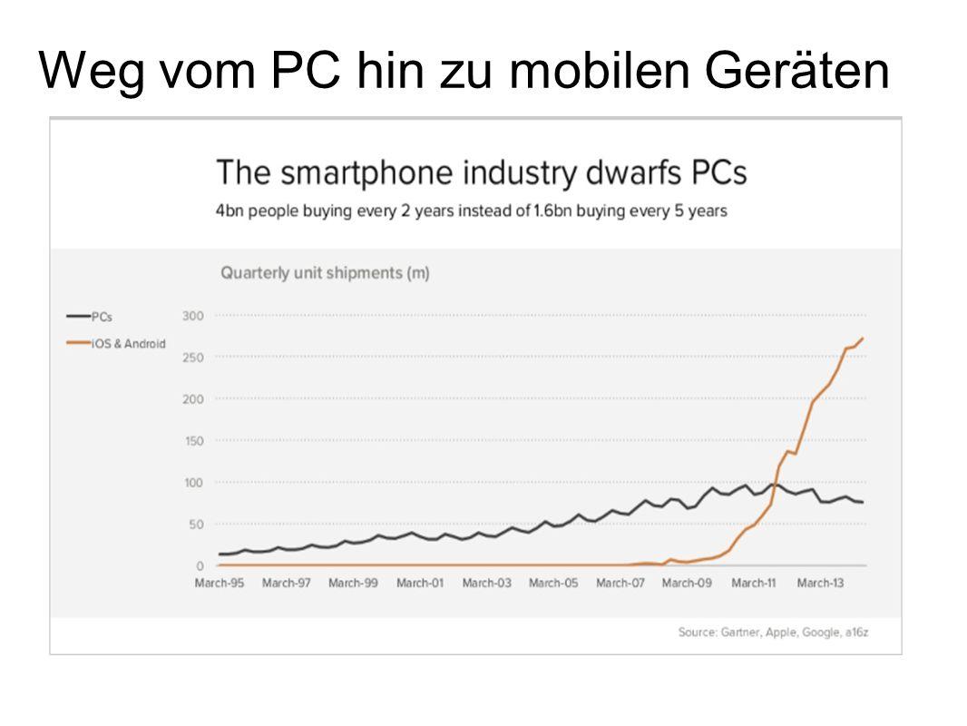 Weg vom PC hin zu mobilen Geräten