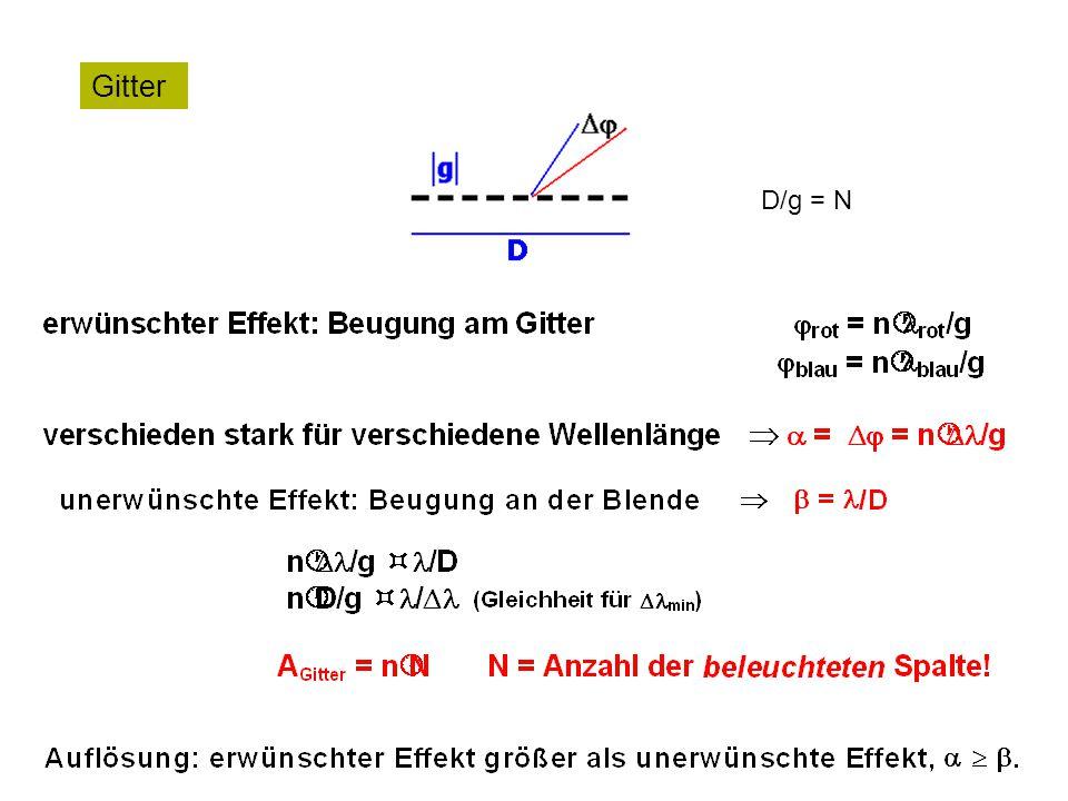 D/g = N Gitter