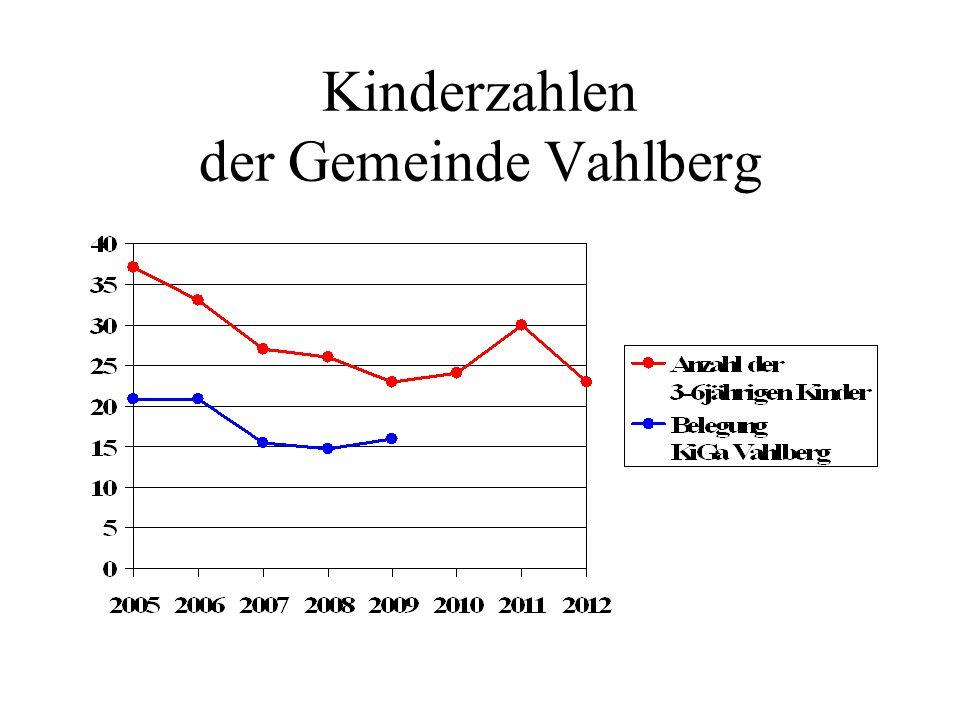 Kinderzahlen der Gemeinde Vahlberg