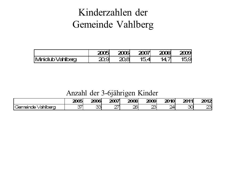 Anzahl der 3-6jährigen Kinder