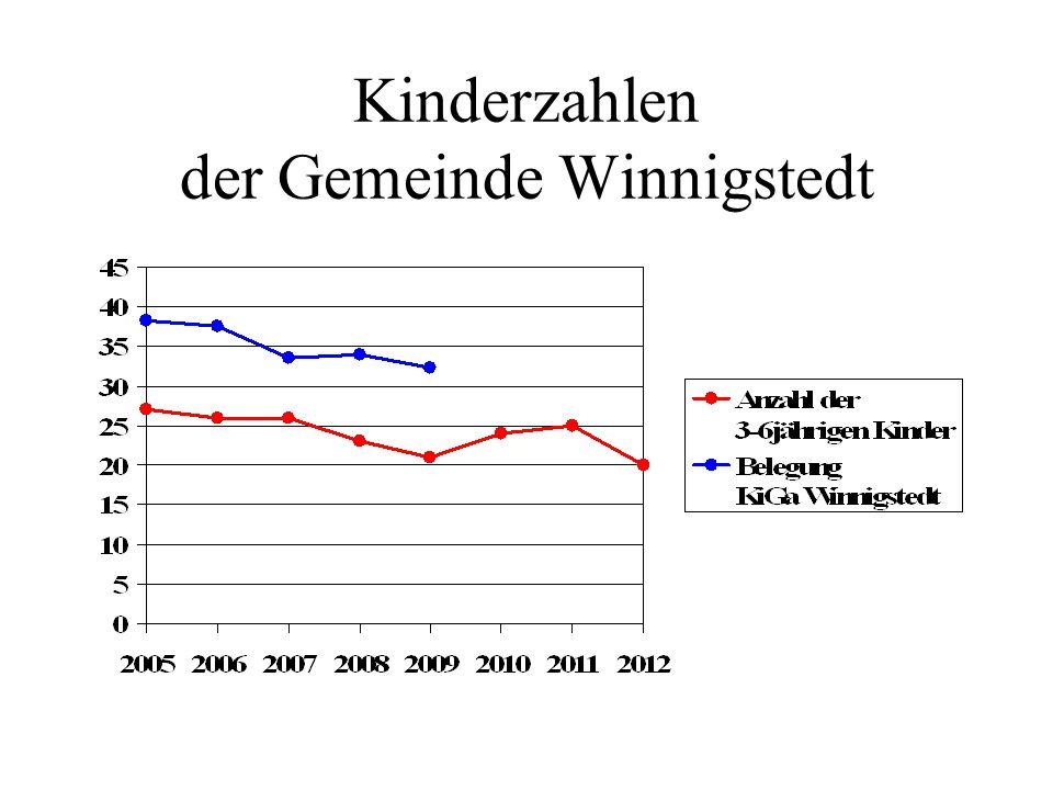 Kinderzahlen der Gemeinde Winnigstedt