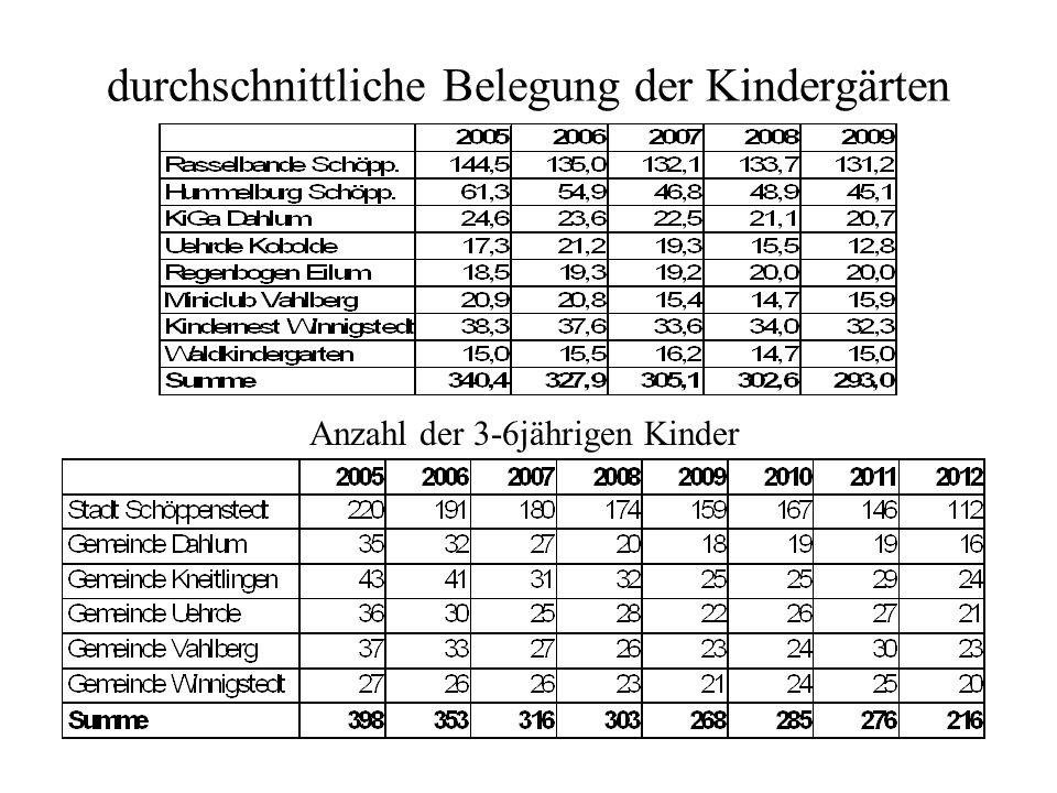 durchschnittliche Belegung der Kindergärten Anzahl der 3-6jährigen Kinder