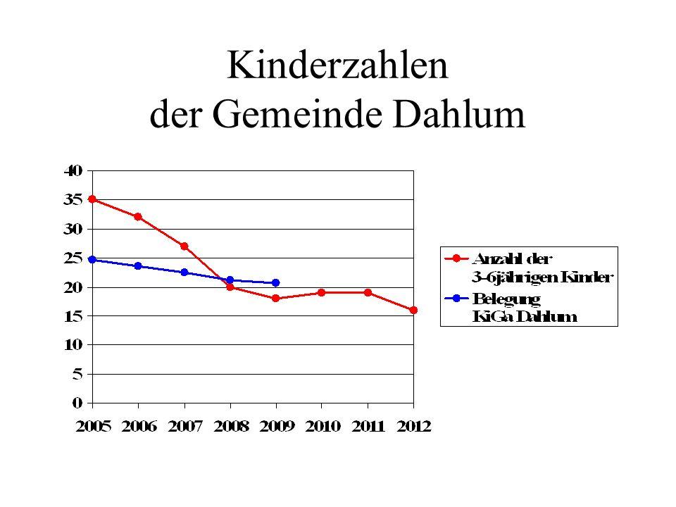 Kinderzahlen der Gemeinde Dahlum