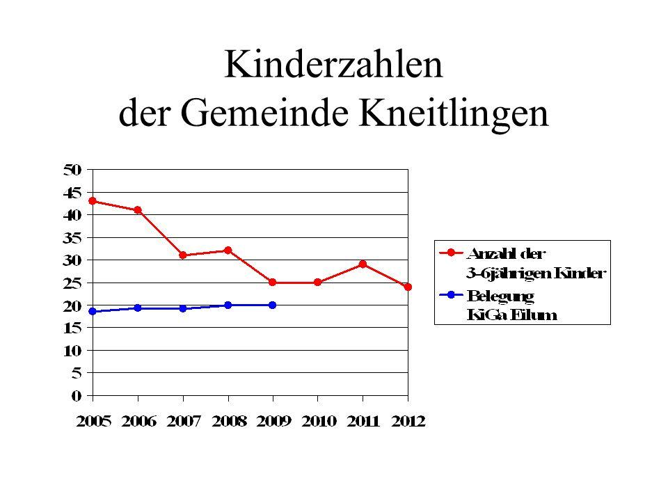 Kinderzahlen der Gemeinde Kneitlingen