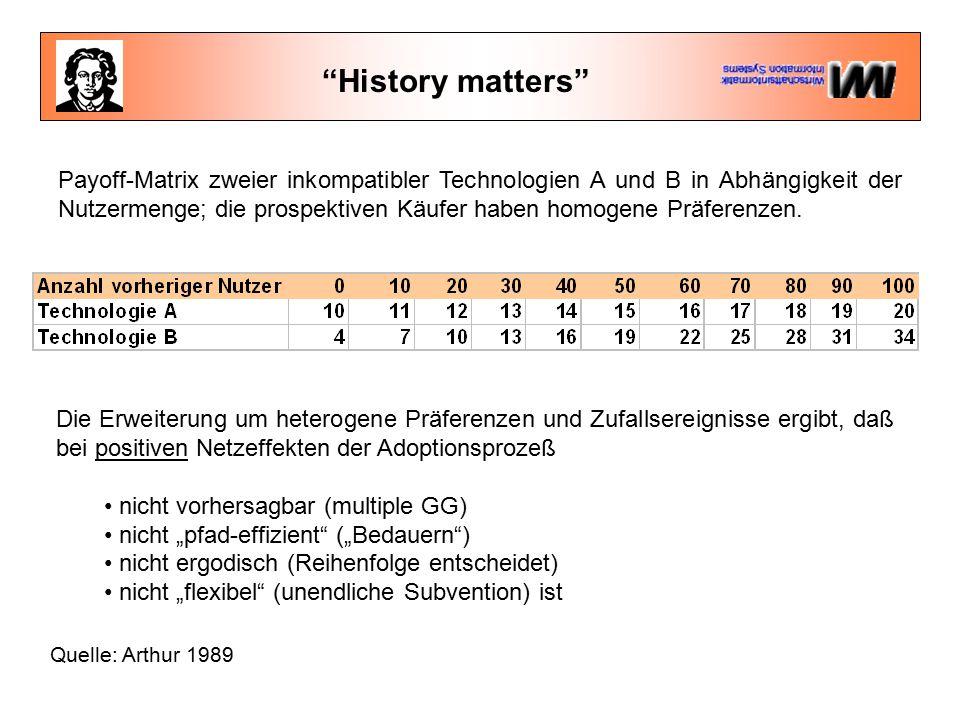 History matters Quelle: Arthur 1989 Payoff-Matrix zweier inkompatibler Technologien A und B in Abhängigkeit der Nutzermenge; die prospektiven Käufer haben homogene Präferenzen.
