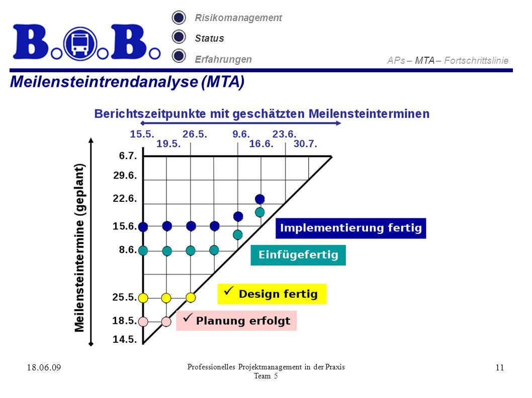 18.06.09 Professionelles Projektmanagement in der Praxis Team 5 11 Meilensteintrendanalyse (MTA) Risikomanagement Status Erfahrungen APs – MTA – Forts