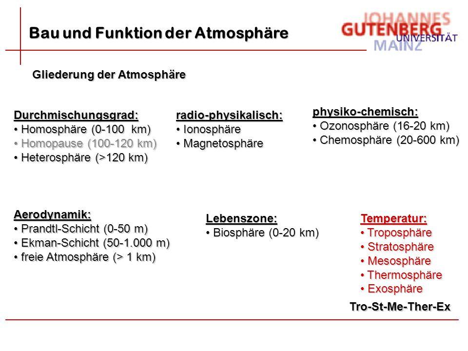 Bau und Funktion der Atmosphäre Gliederung der Atmosphäre Temperatur: Troposphäre Troposphäre Stratosphäre Stratosphäre Mesosphäre Mesosphäre Thermosp