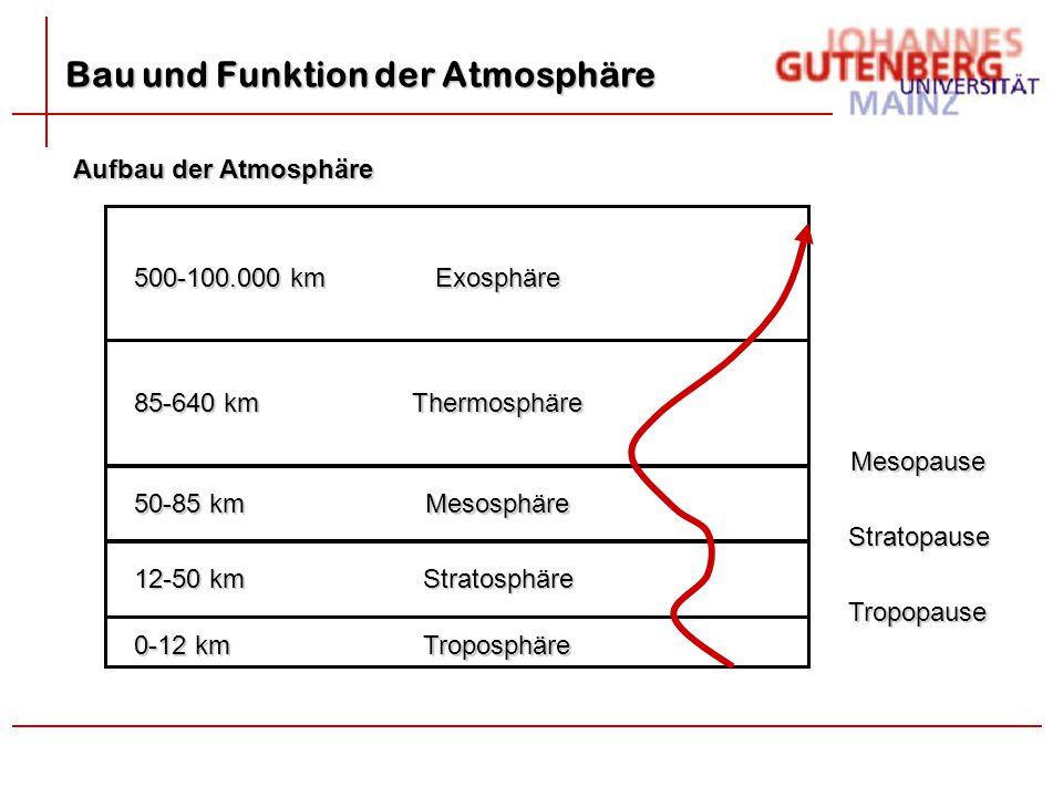 Bau und Funktion der Atmosphäre Aufbau der Atmosphäre Exosphäre Thermosphäre Mesosphäre Stratosphäre Troposphäre 500-100.000 km 85-640 km 50-85 km 12-