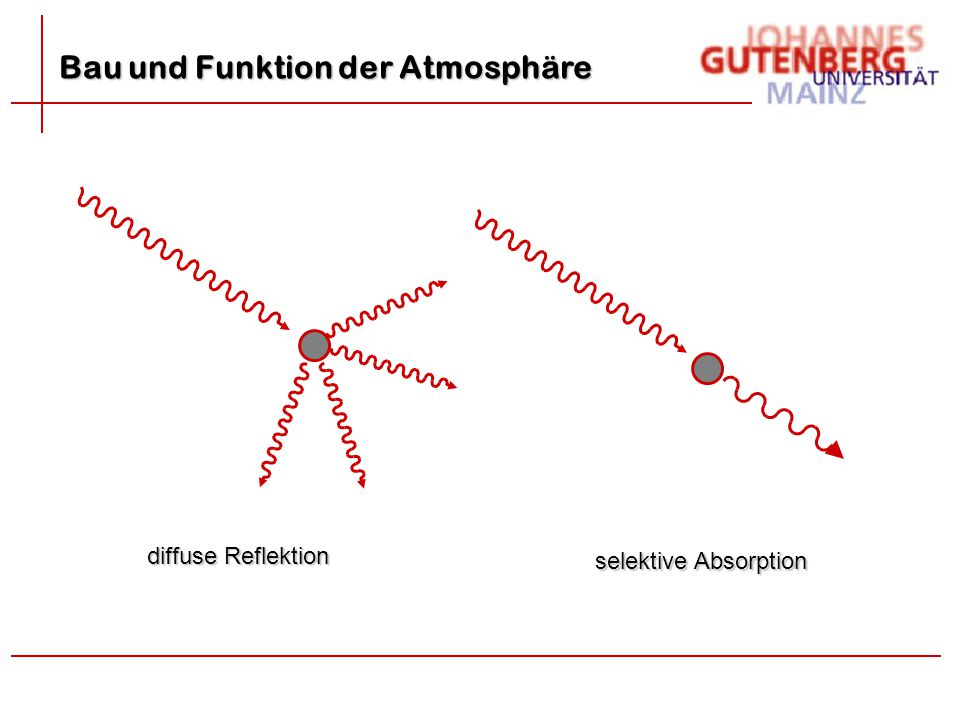 diffuse Reflektion selektive Absorption