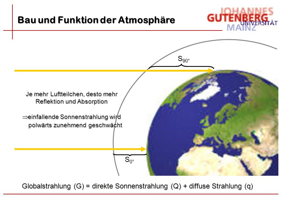 Bau und Funktion der Atmosphäre S 90° S 0° Je mehr Luftteilchen, desto mehr Reflektion und Absorption  einfallende Sonnenstrahlung wird polwärts zune