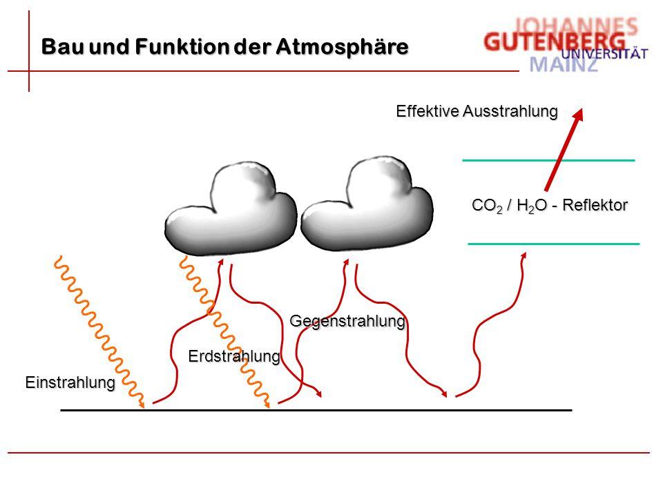 CO 2 / H 2 O - Reflektor Einstrahlung Erdstrahlung Effektive Ausstrahlung Gegenstrahlung