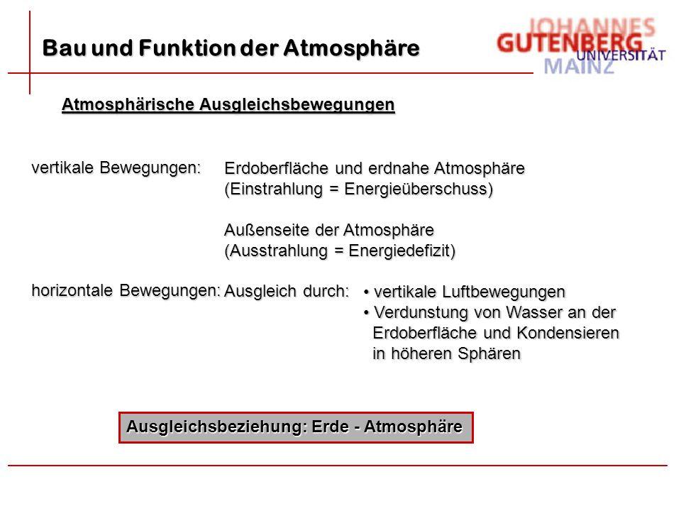 Bau und Funktion der Atmosphäre Atmosphärische Ausgleichsbewegungen vertikale Bewegungen: Erdoberfläche und erdnahe Atmosphäre (Einstrahlung = Energie