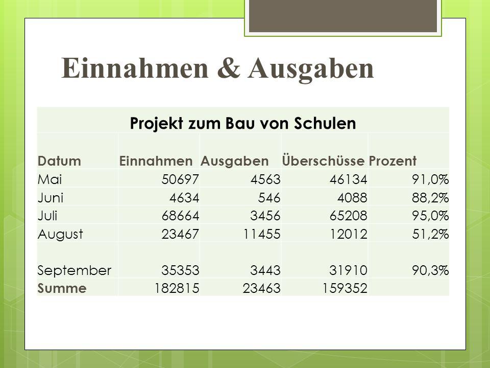 Einnahmen & Ausgaben Projekt zum Bau von Schulen DatumEinnahmenAusgabenÜberschüsseProzent Mai5069745634613491,0% Juni4634546408888,2% Juli6866434566520895,0% August23467114551201251,2% September3535334433191090,3% Summe 18281523463159352
