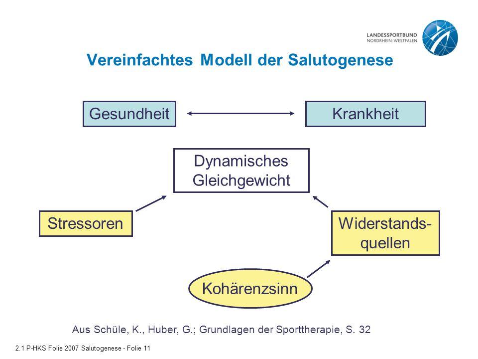Vereinfachtes Modell der Salutogenese 2.1 P-HKS Folie 2007 Salutogenese - Folie 11 Aus Schüle, K., Huber, G.; Grundlagen der Sporttherapie, S. 32 Gesu
