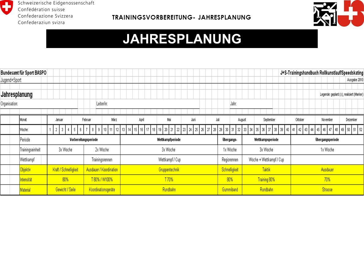 TRAININGSVORBEREITUNG- JAHRESPLANUNG JAHRESPLANUNG