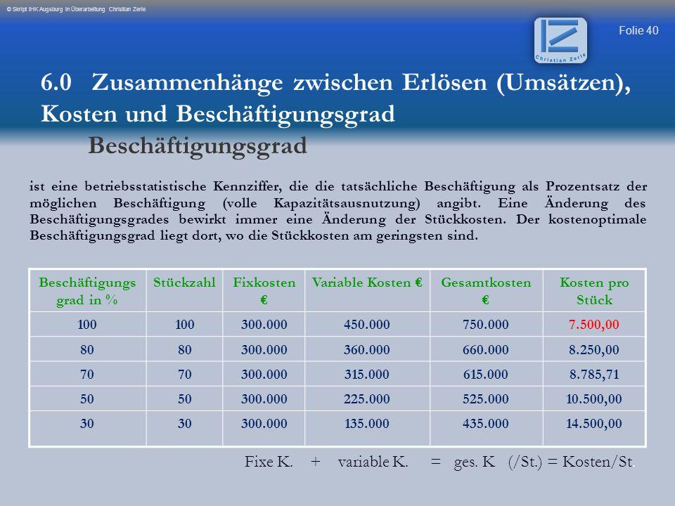 Folie 41 © Skript IHK Augsburg in Überarbeitung Christian Zerle Deckungsbeitrag 6.0 Zusammenhänge zwischen Erlösen (Umsätzen), Kosten und Beschäftigungsgrad Grafische Darstellung von Kosten und Erlösen