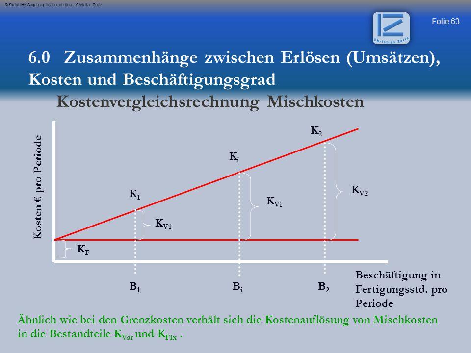 Folie 64 © Skript IHK Augsburg in Überarbeitung Christian Zerle K 2 – K 1 (€/Periode) K Gr (€/h) = B 2 – B 1 (h/Periode) K 2 – K 1 (€/Periode) K Vi (€/h) = B 2 – B 1 (h/Periode) X B i K F = K 2 – K V2 K F = K i – K Vi K Vi = variable Istkosten bei der Istbeschäftigung B i K i = Gesamtkosten bei Istbeschäftigung B i = Istbeschäftigung in h per Periode 6.0 Zusammenhänge zwischen Erlösen (Umsätzen), Kosten und Beschäftigungsgrad Kostenvergleichsrechnung Mischkosten