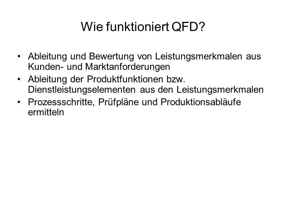 Wie funktioniert QFD? Ableitung und Bewertung von Leistungsmerkmalen aus Kunden- und Marktanforderungen Ableitung der Produktfunktionen bzw. Dienstlei