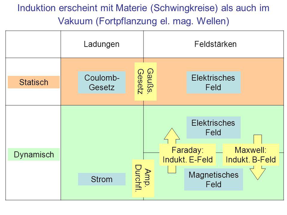 Induktion erscheint mit Materie (Schwingkreise) als auch im Vakuum (Fortpflanzung el. mag. Wellen) Elektrisches Feld Magnetisches Feld Feldstärken Sta
