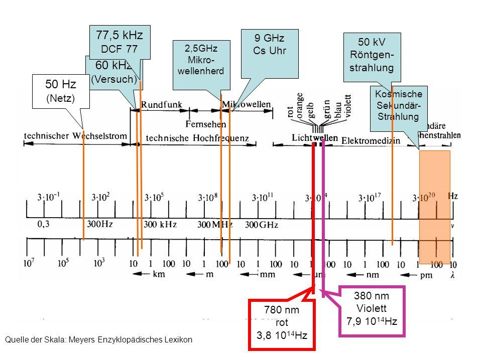 60 kHz (Versuch) 2,5GHz Mikro- wellenherd 50 Hz (Netz) Kosmische Sekundär- Strahlung 50 kV Röntgen- strahlung 380 nm Violett 7,9 10 14 Hz 780 nm rot 3,8 10 14 Hz 9 GHz Cs Uhr 77,5 kHz DCF 77 Quelle der Skala: Meyers Enzyklopädisches Lexikon