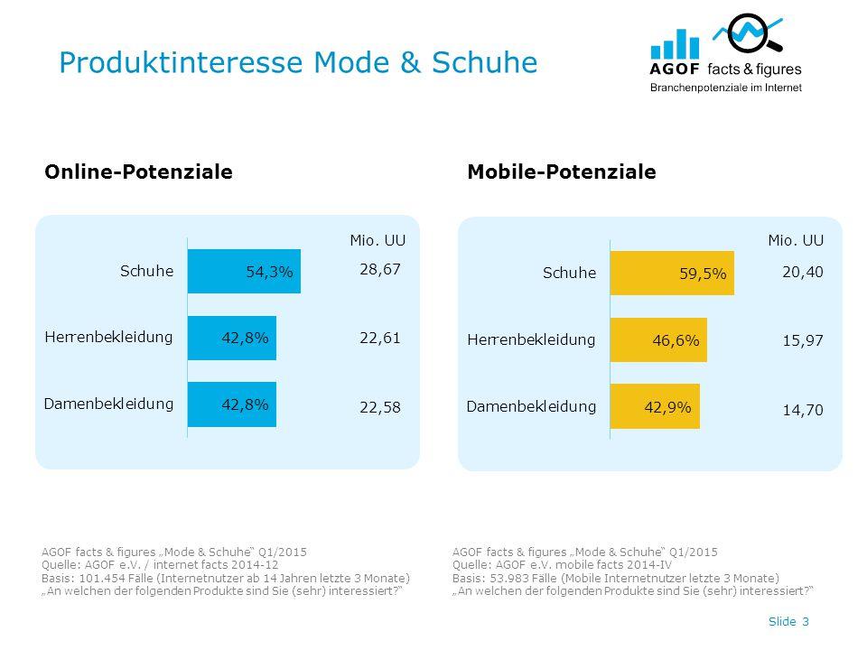 "Produktinteresse Mode & Schuhe Slide 3 Online-PotenzialeMobile-Potenziale AGOF facts & figures ""Mode & Schuhe Q1/2015 Quelle: AGOF e.V."