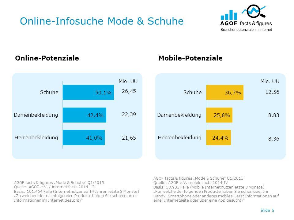 "Online-Infosuche Mode & Schuhe Slide 5 Online-PotenzialeMobile-Potenziale AGOF facts & figures ""Mode & Schuhe Q1/2015 Quelle: AGOF e.V."