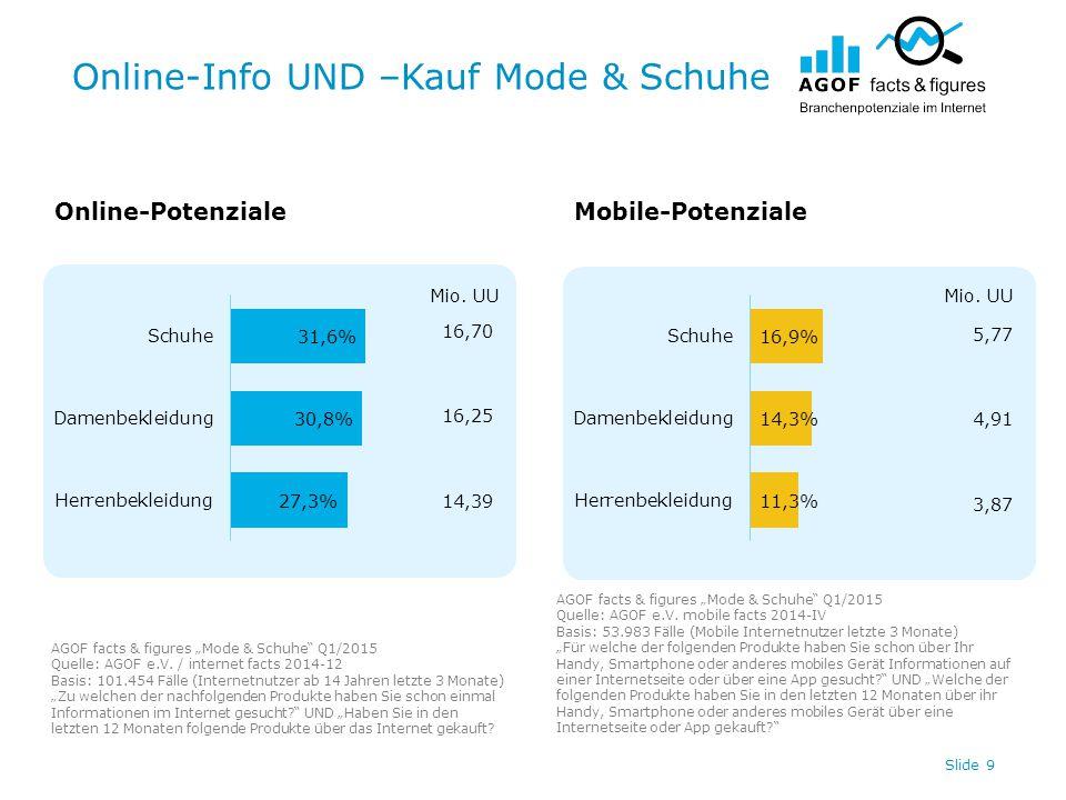 "Online-Info UND –Kauf Mode & Schuhe Slide 9 Online-PotenzialeMobile-Potenziale AGOF facts & figures ""Mode & Schuhe Q1/2015 Quelle: AGOF e.V."