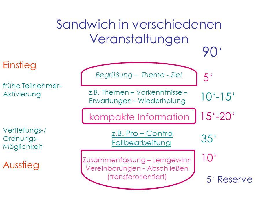 90' 5' 10'-15' 15'-20' 35' 10' Sandwich in verschiedenen Veranstaltungen 5' Reserve Begrüßung – Thema - Ziel Einstieg frühe Teilnehmer- Aktivierung Vertiefungs-/ Ordnungs- Möglichkeit Ausstieg kompakte Information z.B.