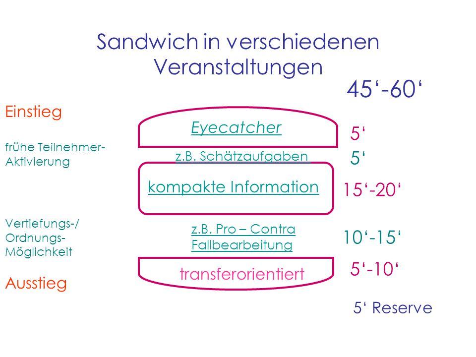 45'-60' 5' 15'-20' 10'-15' 5'-10' Sandwich in verschiedenen Veranstaltungen 5' Reserve Eyecatcher Einstieg frühe Teilnehmer- Aktivierung Vertiefungs-/