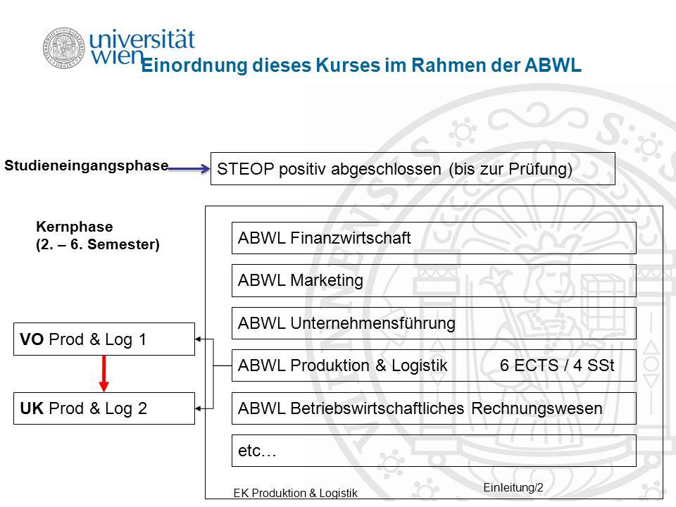 EK Produktion & Logistik Einleitung/2 Einordnung dieses Kurses im Rahmen der ABWL Kernphase (2. – 6. Semester) ABWL Finanzwirtschaft ABWL Marketing AB