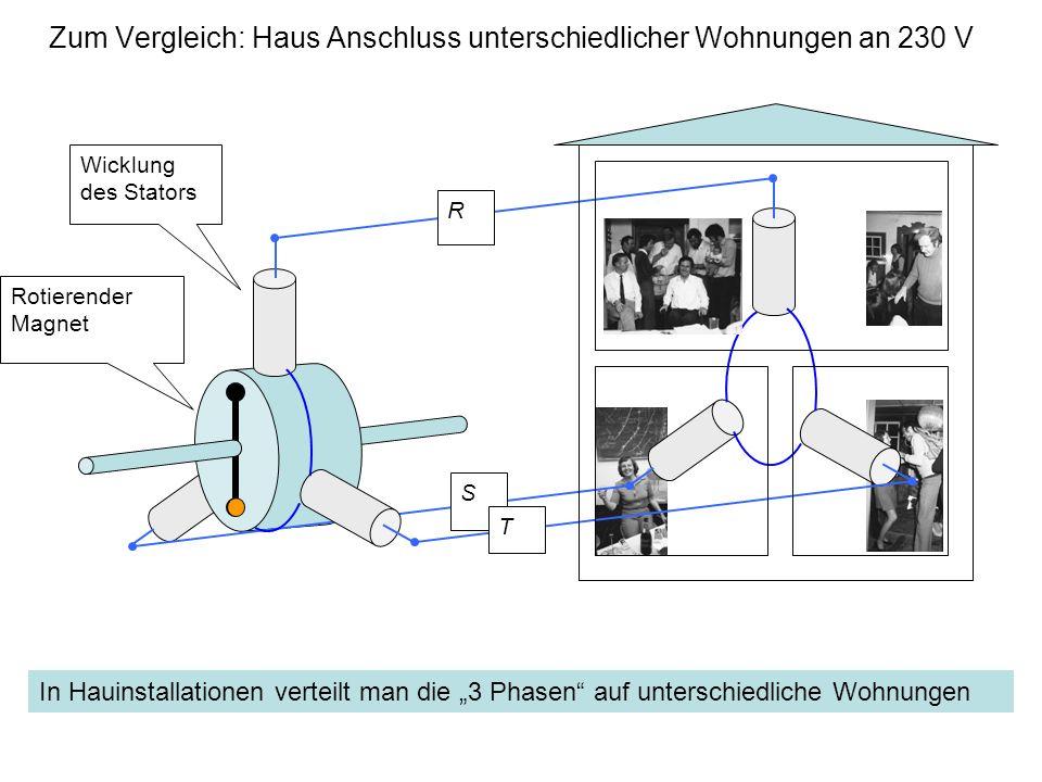 Zum Vergleich: Haus Anschluss unterschiedlicher Wohnungen an 230 V Wicklung des Stators Rotierender Magnet R S T In Hauinstallationen verteilt man die