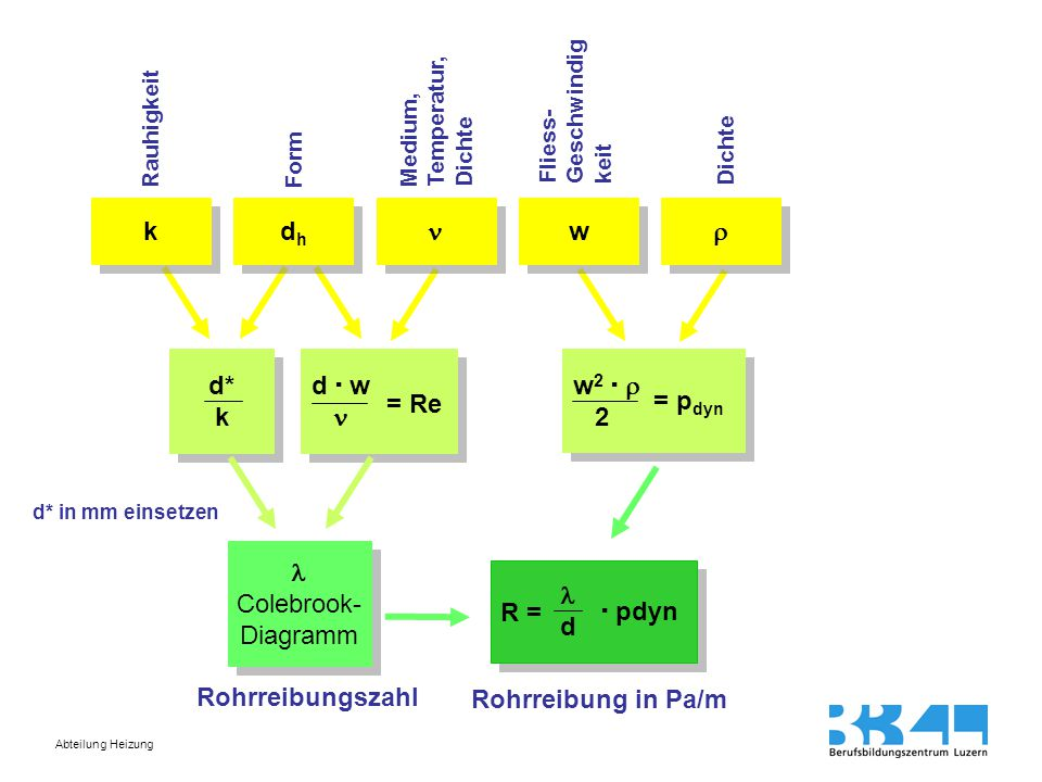 Abteilung Heizung k k dhdh dhdh w w   d* k d* k d  w d  w = Re w 2   2 w 2   2 = p dyn Colebrook- Diagramm Colebrook- Diagramm R = d  pdyn Rauhigkeit Form Medium, Temperatur, Dichte d* in mm einsetzen Fliess- Geschwindig keit Dichte Rohrreibungszahl Rohrreibung in Pa/m