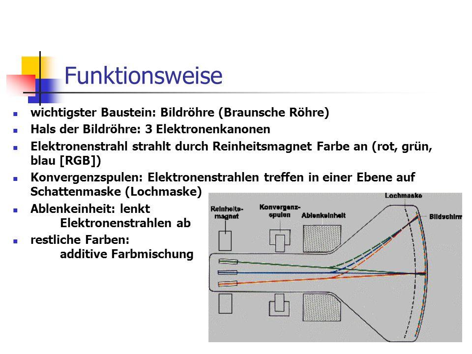 Funktionsweise wichtigster Baustein: Bildröhre (Braunsche Röhre) Hals der Bildröhre: 3 Elektronenkanonen Elektronenstrahl strahlt durch Reinheitsmagne