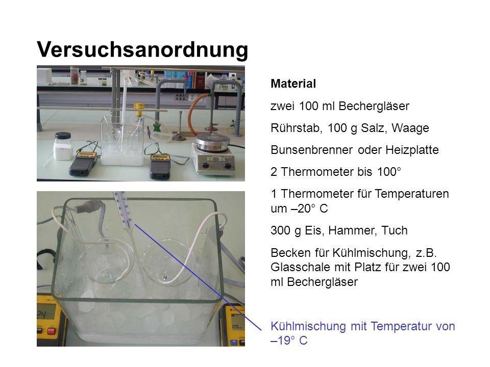 Versuchsanordnung Material zwei 100 ml Bechergläser Rührstab, 100 g Salz, Waage Bunsenbrenner oder Heizplatte 2 Thermometer bis 100° 1 Thermometer für
