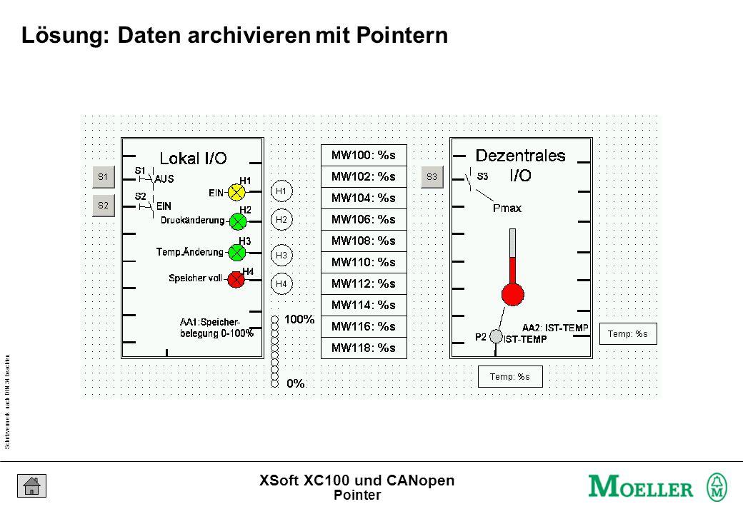 Schutzvermerk nach DIN 34 beachten 23/04/15 Seite 104 XSoft XC100 und CANopen Lösung: Daten archivieren mit Pointern Pointer