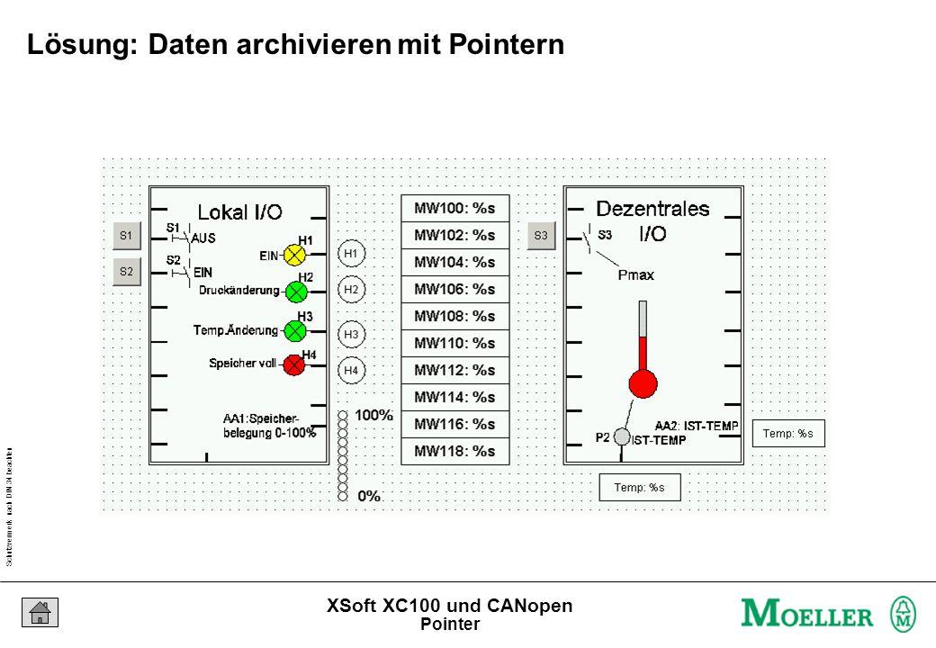 Schutzvermerk nach DIN 34 beachten 23/04/15 Seite 115 XSoft XC100 und CANopen Lösung: Daten archivieren mit Pointern Pointer