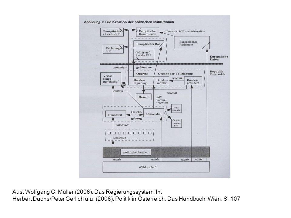 Aus: Wolfgang C. Müller (2006). Das Regierungssystem. In: Herbert Dachs/Peter Gerlich u.a. (2006). Politik in Österreich. Das Handbuch. Wien. S. 107